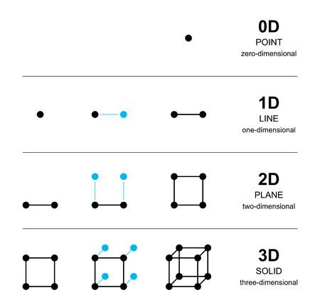 Die räumlichen Dimensionen Entwicklung mit schwarzen Punkten. Von einem Punkt mit Null Dimension zu einem Feststoff mit drei Dimensionen, mit Linie, Quadrat und Würfel. Englisch Kennzeichnung. Illustration auf weiß. Vektor.