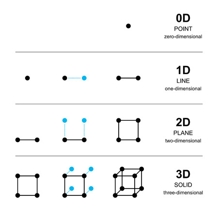 Spatial dimensions development with black points. From one point with zero dimension to a solid with three dimensions, with line, square and cube. English labeling. Illustration over white. Vector. Illustration
