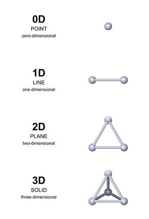 développement 3D avec des sphères grises. De dimension zéro à trois dimensions. Point, ligne, plan et solide, ou d'un triangle équilatéral et tétraèdre. étiquetage anglais. Illustration sur blanc. Vecteur.