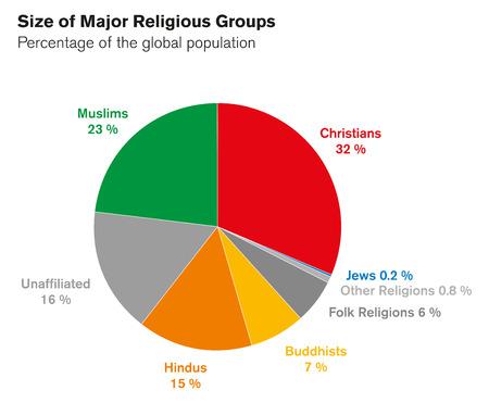 hindues: Los tamaños de los principales grupos religiosos. gráfico de sectores. Porcentajes de la población mundial. religiones del mundo Círculo gráfico. Cristianos, musulmanes, hindúes, budistas, Judios, otros. Inglés etiquetado. Ilustración. Vector Vectores