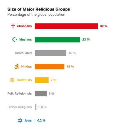 hindues: Los tamaños de los principales grupos religiosos. Las religiones del mundo. Carta de barra con porcentajes de la población mundial. Cristianos, musulmanes, hindúes, budistas, Judios y otros. Inglés etiquetado. Ilustración. Vector.