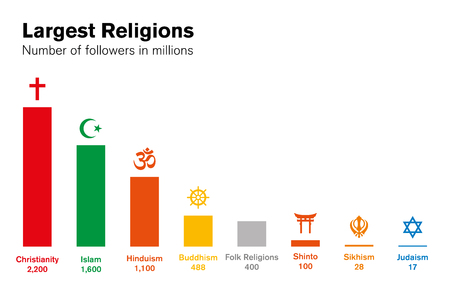 World religions histogram. Number of followers in millions. Major religious groups chart. Christianity, Islam, Hinduism, Buddhism, Shinto, Sikhism and Judaism. English labeling. Illustration. Vector. Illustration