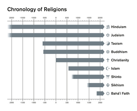 sikhism: World religions chronology bar chart. Major religious groups timetable. Hinduism, Judaism, Taoism, Buddhism, Christianity, Islam, Shinto, Sikhism, Bahai Faith. English labeling. Illustration. Vector. Illustration