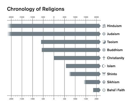 cronologia: World religions chronology bar chart. Major religious groups timetable. Hinduism, Judaism, Taoism, Buddhism, Christianity, Islam, Shinto, Sikhism, Bahai Faith. English labeling. Illustration. Vector. Vectores