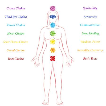 kundalini: Chakras of a meditating woman - with symbols, names and description.