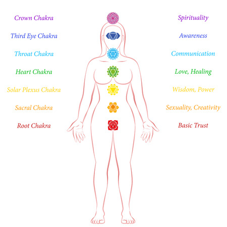 Chakras of a meditating woman - with symbols, names and description.