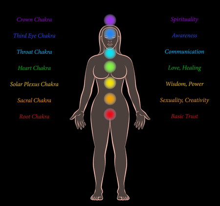 tantra: Body chakras of a woman with names and meanings on black background. Illustration