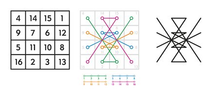 derivation: Derivation of the seal of the astrological planet Jupiter from the magic square, also called kamea, of order four. Construction and development of the sigil. Illustration on white background. Vector.