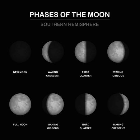 Cuadro de fases lunares, formas de porciones iluminadas por un observador en HEMISFERIA DEL SUR - Luna nueva y luna llena, creciente y menguante, primer y tercer trimestre. Ilustración del vector. Ilustración de vector