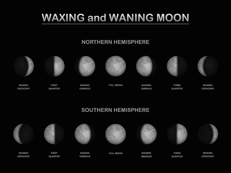 Moon phases - as seen from the northern and southern hemisphere of planet earth in comparison. Stock Illustratie