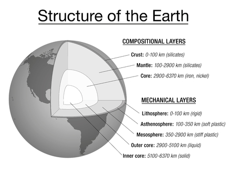 Structure of the earth explanation chart - cross section and layers of the earths interior, description, depth in kilometers, main chemical elements, aggregate states. Vector illustration. Illustration