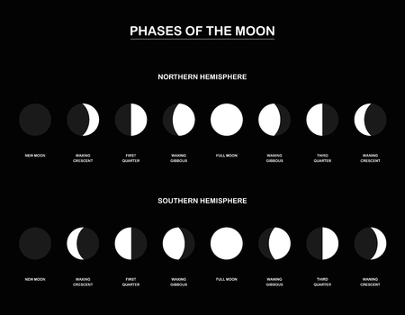 Lunar phases - chart with the contrary phases of the moon observed from the northern and southern hemisphere of planet earth. Vector illustration on black background. 矢量图片