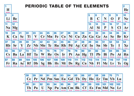 Tabla peridica de los elementos etiquetado francs disposicin 86923075 tabla peridica de los elementos ingls arreglo tabular de los elementos qumicos con sus nmeros atmicos smbolos y nombres urtaz Choice Image