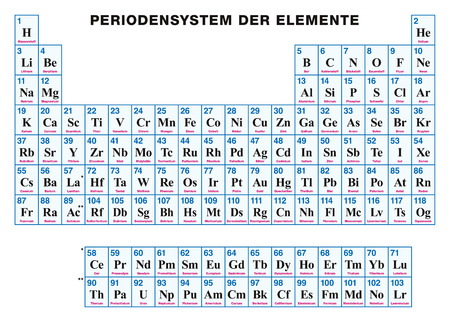 Periodic Table of the elements. GERMAN. Tabular arrangement of the chemical elements with their atomic numbers, symbols and names. 118 confirmed elements and complete seven rows. Illustration. Vector. Ilustrace