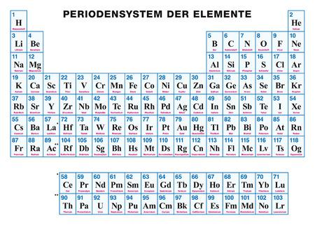 Tabla peridica de los elementos chino arreglo tabular de los 86923076 tabla peridica de los elementos alemn disposicin tabular de los elementos qumicos con sus nmeros atmicos smbolos y nombres urtaz Choice Image