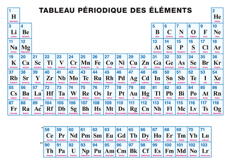 Periodic Table of the elements. FRENCH. Tabular arrangement of the chemical elements with their atomic numbers, symbols and names. 118 confirmed elements and complete seven rows. Illustration. Vector. Ilustrace