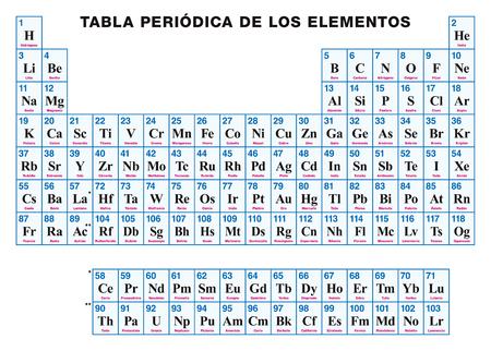 Tabla peridica de los elementos chino arreglo tabular de los 86923078 tabla peridica de los elementos espaol arreglo tabular de los elementos qumicos con sus nmeros atmicos smbolos y nombres urtaz Choice Image