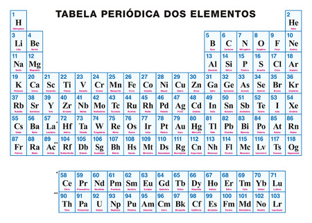 Periodic table of the elements chinese tabular arrangement 86923079 periodic table of the elements portuguese tabular arrangement of the chemical elements with atomic numbers symbols and names urtaz Choice Image