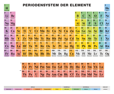 Periodic Table of the elements. GERMAN labeling. Tabular arrangement of 118 chemical elements. Atomic numbers, symbols, names and color cells for metal, metalloid and nonmetal. Illustration. Vector. Illustration