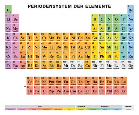 Tableau périodique des éléments. Étiquetage ALLEMAND. Disposition tabulaire de 118 éléments chimiques. Nombres atomiques, symboles, noms et cellules de couleur pour le métal, le métalloïde et le non métallique. Illustration. Vecteur.