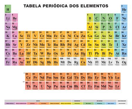 요소의 주기율표. PORTUGUESE 라벨링. 표 배열. 118 화학 원소. 금속, 준 금속 및 비금속의 원자 번호, 기호, 이름 및 색상 셀. 삽화. 벡터.