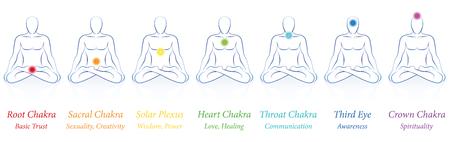 Chakras - sete chakras principais coloridos e seus nomes e significados - meditando o homem na meditação de ioga sentada. Ilustração isolada no branco.