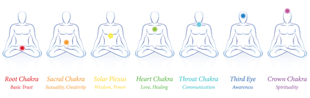 Czakry - siedem kolorowych czakr głównych i ich imiona i znaczenia - medytacja człowieka w siedzącej medytacji jogi. Ilustracja na białym tle.