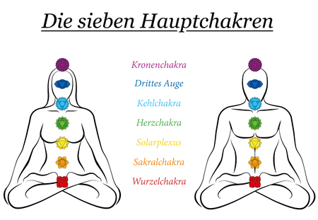 Seven main chakras with GERMAN NAMES - woman and man sitting in yoga meditation position.