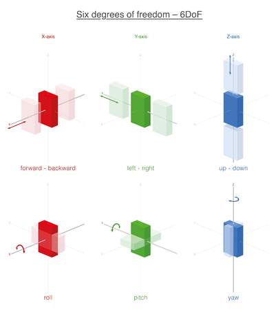 Six possibilities of movement of a rigid body in 3d space, the six degrees of freedom. Forward, backward, left, right, up and down, plus rotations about x- y- and z-axes. Illustration