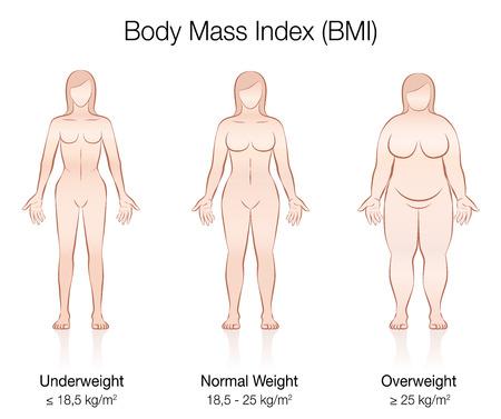 Wskaźnik masy ciała BMI. Niedowaga, normalna waga i nadwaga ciała kobiety. Ilustracja na białym tle wektor trzech kobiet o różnej anatomii.