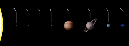 Planetary system with the eight planets of our solar system - true to scale - Sun and eight planets Mercury, Venus, Earth, Mars, Jupiter, Saturn, Uranus, Neptune. Isolated vector on black background. Illustration