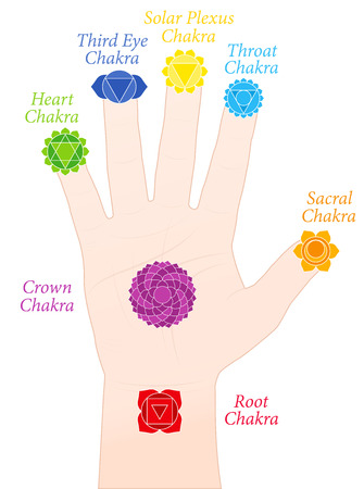 Palm chakras. Symbols and names of the main chakras at the corresponding parts of the hands. Isolated vector illustration on white background.