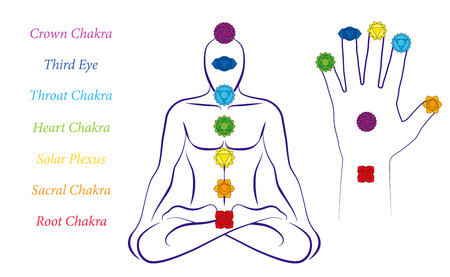 Body and hand chakras of a man - Illustration of a meditating male in yoga position with the seven main chakras and their names. Illustration