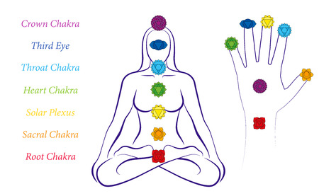 Body and hand chakras of a woman - Illustration of a meditating female in yoga position with the seven main chakras and their names.