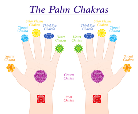 Palm chakras. Symbols and names of the main chakras at the corresponding parts of both hands. Isolated vector illustration on white background. Stock Illustratie