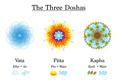 Three Doshas, Vata, Pitta, Kapha - Ayurvedic symbols of body constitution types, designed with the elements ether, air, fire, water and earth. Isolated vector illustration on white background. Illustration