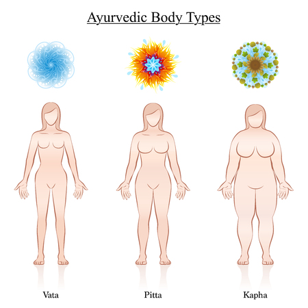 Ayurvedic dosha symbols - vata, pitta, kapha with the relevant depiction of three female body constitution types. Isolated vector illustration on white. Illustration