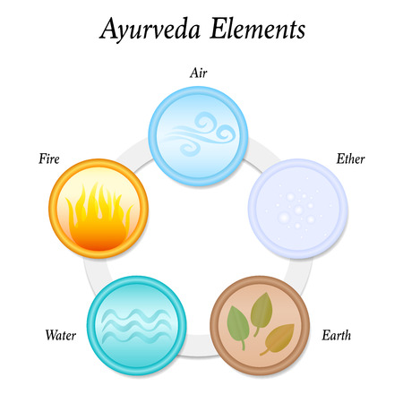 The five Ayurveda elements Earth, Fire, Water, Air and Ether. Vector illustration on white background. Circular icons. Illustration