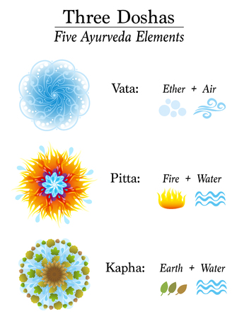 Chart with three Doshas and their five Ayurveda elements - Vata, Pitta, Kapha - Ether, Air, Fire, Water and Earth. Ayurvedic symbols of body constitution types. Chart with explanation.