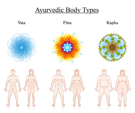 Body constitution types. Ayurvedic dosha symbols - vata, pitta, kapha with illustration of couples. Isolated vector illustration on white. Illustration