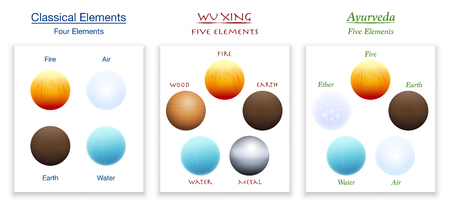 Classical four elements, five elements of Wu Xing and Ayurveda in comparison. Isolated vector illustration on white background. Illustration