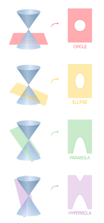 Circle, ellipse, parabola and hyperbola. Four different conic sections obtained as the intersection of the surface of a cone with a plane. Colored version. Vectores