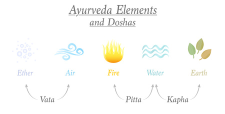 Ayurveda elements ether, air, fire, water and earth and the three corresponding relevant doshas named vata, pitta, kapha - Ayurvedic symbols of body constitution types.