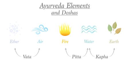 Elementi ayurvedici etere, aria, fuoco, acqua e terra e i tre dosha corrispondenti denominati vata, pitta, kapha - simboli ayurvedici dei tipi di costituzione corporea.