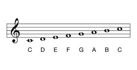 C-Dur-Tonleiter, volle Noten. Tonart C. Dur-Tonleiter basierend auf C. Eine der gebräuchlichsten Tonarten in der westlichen Musik. Die weißen Tasten am Klavier. Es hat keine Flats und keine scharfen Kanten. Illustration. Vektor. Vektorgrafik