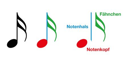 Parts of a musical note shown on sixteenth note. German labeling. A note value indicates the relative duration of a note, using noteheads, presence or absence of a stem and flags. Illustration. Vector