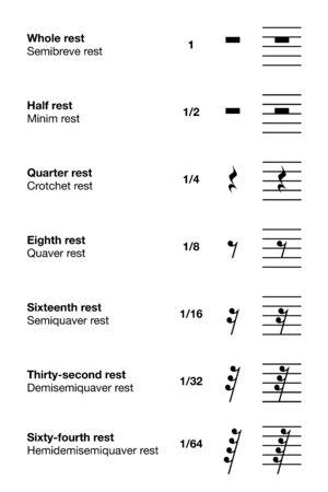 Musik ruht. Symbole und Längen. Kennzeichnung in amerikanischem und britischem Englisch. Pause in einem Musikstück, gekennzeichnet durch ein Symbol, das die Länge einer Pause angibt. Abbildung über Weiß. Vektor Vektorgrafik