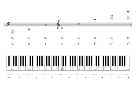 Octaves of a grand piano keyboard with scientific and Helmholtz pitch notation. Middle C is colored in gray. 88 keys and seven full octaves for playing the Western musical scale. Illustration. Vector.  イラスト・ベクター素材