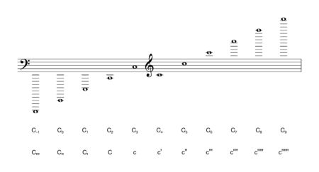 Musical notation of octaves, labeled with the scientific pitch notation and the Helmholtz naming system. Ten perfect octaves. C4 is the middle C of a grand piano. Illustration. Vector. Stock Illustratie