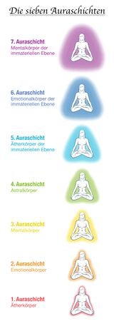 Seven aura bodies chart, german names, meditating yoga woman. Etheric, emotional, mental, astral, celestial and causal layer and template. Different rainbow colored auras. Vector white. Çizim